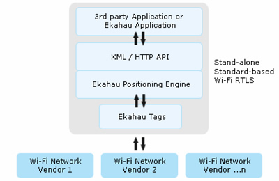<b>Ekahau's open product architecture is compatible with any 802.11 networks.</b>